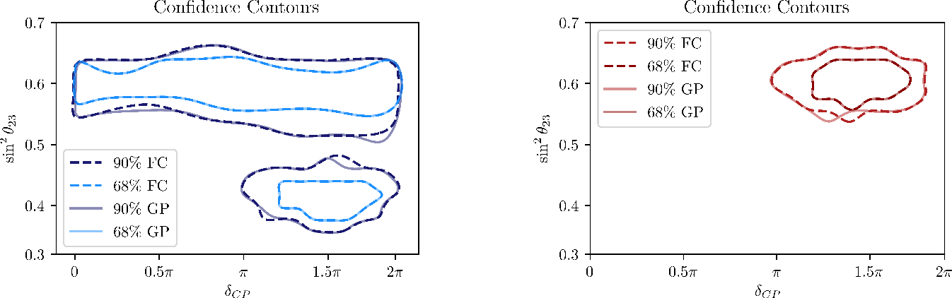 Figure 4 for Efficient Neutrino Oscillation Parameter Inference with Gaussian Process