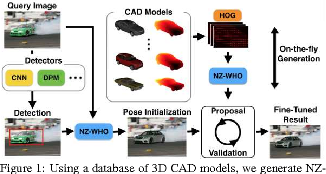Figure 1: Using a database of 3D CAD models, we generate NZWHO templates which can be used to either detect objects directly or enrich the output of an existing detector with high-quality, continuous pose and 3D CAD model exemplar.