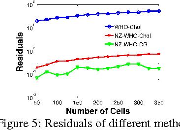 Figure 5: Residuals of different method