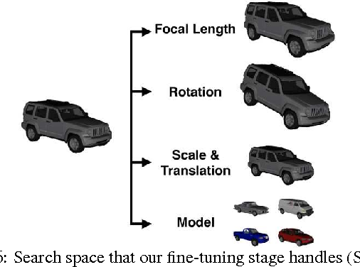 Figure 6: Search space that our fine-tuning stage handles (Sect. 5).
