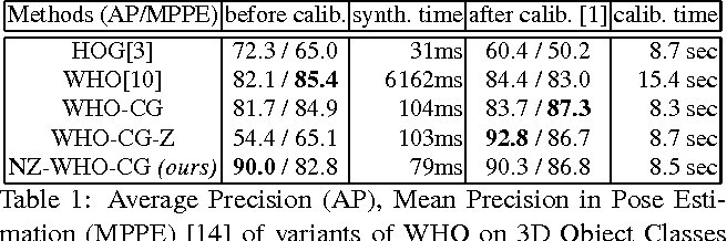 Table 1: Average Precision (AP), Mean Precision in Pose Estimation (MPPE) [14] of variants of WHO on 3D Object Classes cars [21], and their corresponding synthesis and calibration time per template. Please see text for details.