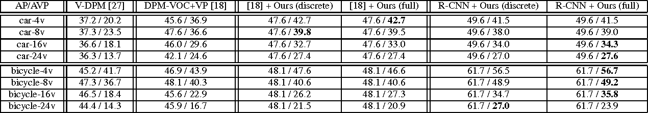 Table 3: Average Precision (AP) and Average Viewpoint Precision (AVP) on PASCAL3D+ [27]. For combined methods (* + Ours), we use bounding boxes from * and augment viewpoint using our method.