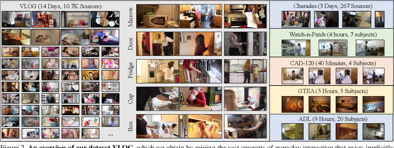 Figure 3 for From Lifestyle Vlogs to Everyday Interactions