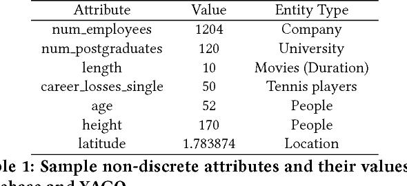 Figure 1 for Multi-task Neural Network for Non-discrete Attribute Prediction in Knowledge Graphs