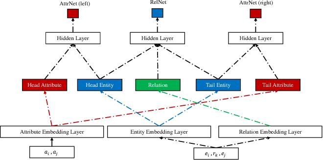 Figure 2 for Multi-task Neural Network for Non-discrete Attribute Prediction in Knowledge Graphs