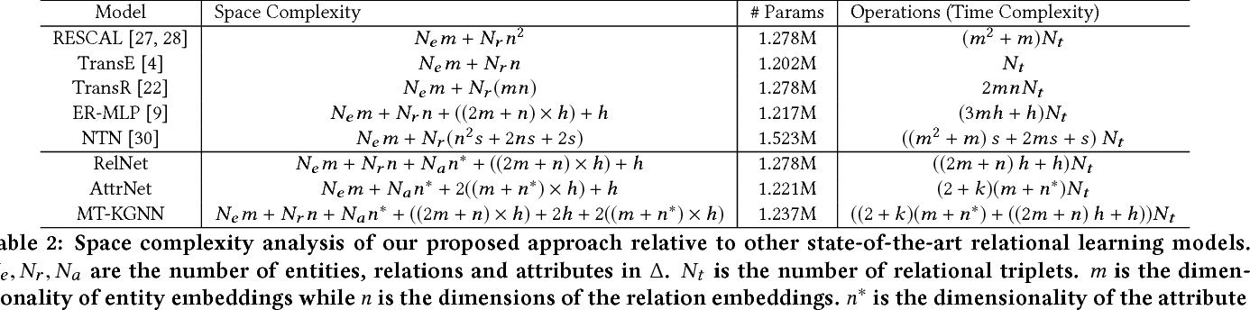 Figure 3 for Multi-task Neural Network for Non-discrete Attribute Prediction in Knowledge Graphs