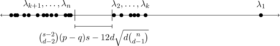 Figure 1 for Exact Recovery in the Hypergraph Stochastic Block Model: a Spectral Algorithm