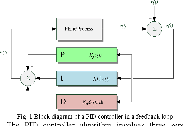 Auto Tuning Of Pid Parameters With Programmable Logic Controller