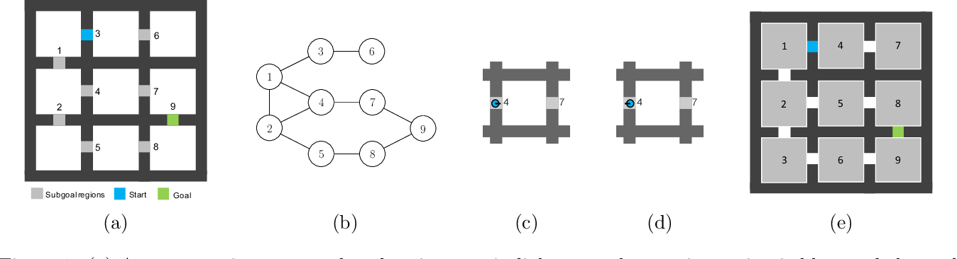 Figure 1 for Abstract Value Iteration for Hierarchical Reinforcement Learning
