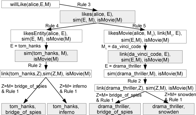 Figure 1 for Explainable Entity-based Recommendations with Knowledge Graphs