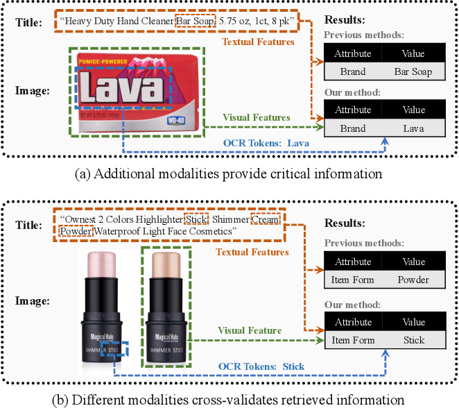 Figure 1 for PAM: Understanding Product Images in Cross Product Category Attribute Extraction