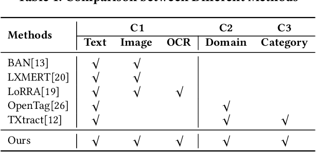 Figure 2 for PAM: Understanding Product Images in Cross Product Category Attribute Extraction