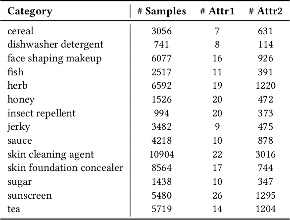 Figure 4 for PAM: Understanding Product Images in Cross Product Category Attribute Extraction