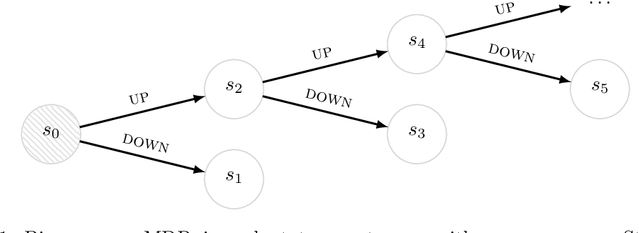 Figure 1 for Successor Uncertainties: exploration and uncertainty in temporal difference learning