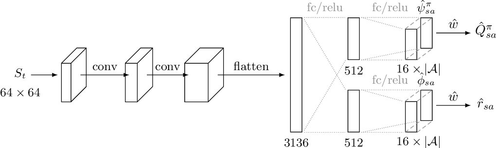 Figure 3 for Successor Uncertainties: exploration and uncertainty in temporal difference learning