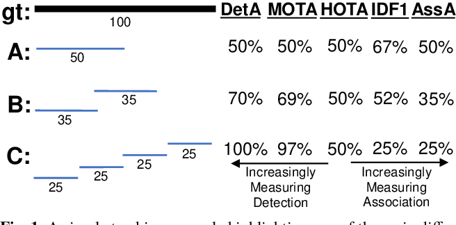 Figure 1 for HOTA: A Higher Order Metric for Evaluating Multi-Object Tracking