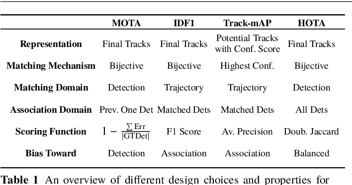 Figure 2 for HOTA: A Higher Order Metric for Evaluating Multi-Object Tracking