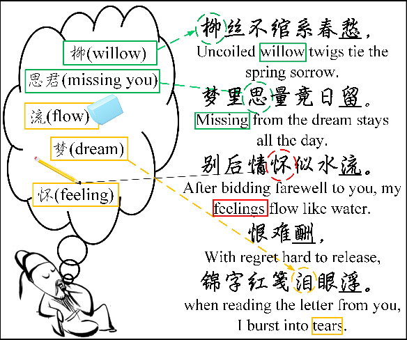 Figure 1 for Chinese Poetry Generation with a Working Memory Model