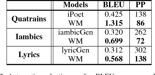 Figure 4 for Chinese Poetry Generation with a Working Memory Model