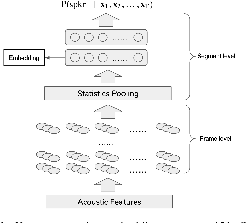 Figure 1 for A Comparative Re-Assessment of Feature Extractors for Deep Speaker Embeddings