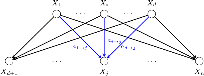 Figure 1 for Learning Sparse Fixed-Structure Gaussian Bayesian Networks
