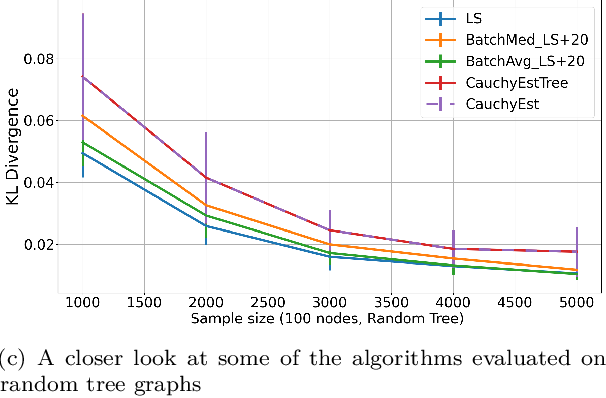 Figure 2 for Learning Sparse Fixed-Structure Gaussian Bayesian Networks