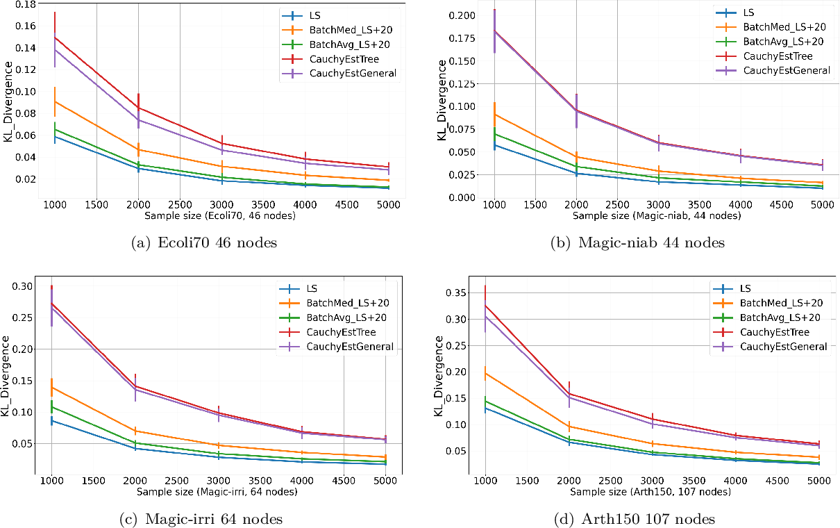 Figure 3 for Learning Sparse Fixed-Structure Gaussian Bayesian Networks