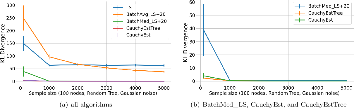 Figure 4 for Learning Sparse Fixed-Structure Gaussian Bayesian Networks