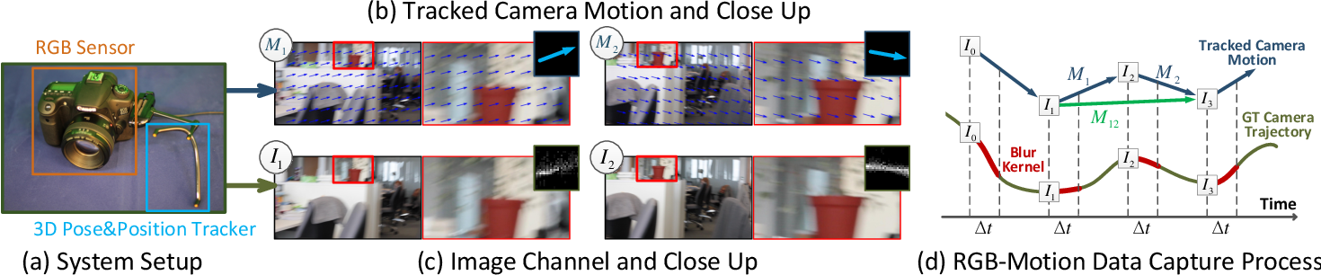 Figure 2 for Blur Robust Optical Flow using Motion Channel