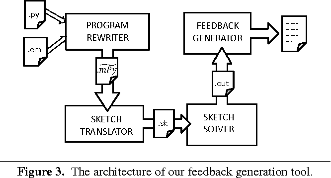 Figure 3 for Automated Feedback Generation for Introductory Programming Assignments