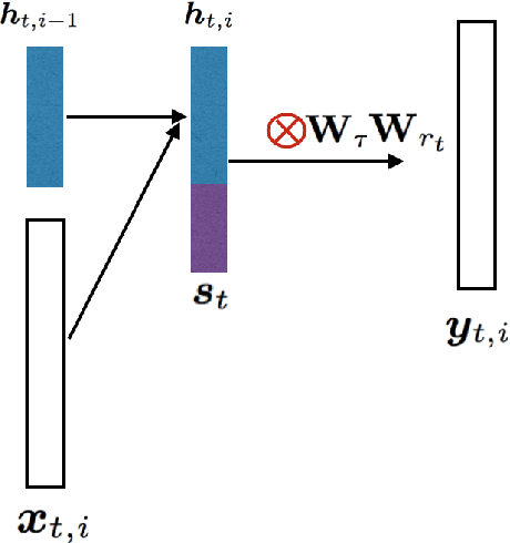 Figure 1 for LSTM based Conversation Models