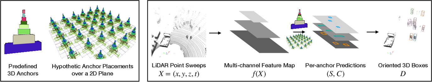 Figure 2 for What You See is What You Get: Exploiting Visibility for 3D Object Detection