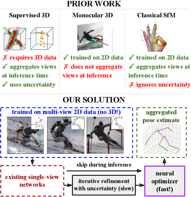 Figure 1 for MetaPose: Fast 3D Pose from Multiple Views without 3D Supervision