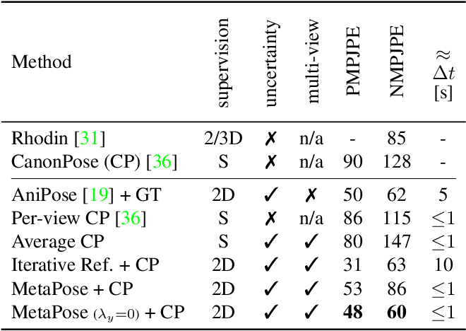Figure 4 for MetaPose: Fast 3D Pose from Multiple Views without 3D Supervision