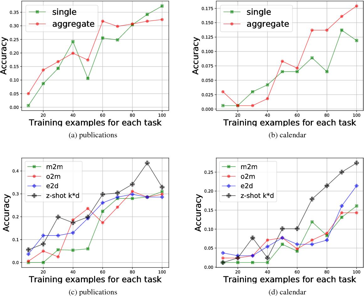 Figure 2 for Zero-shot Transfer Learning for Semantic Parsing