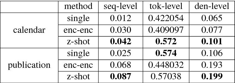 Figure 3 for Zero-shot Transfer Learning for Semantic Parsing