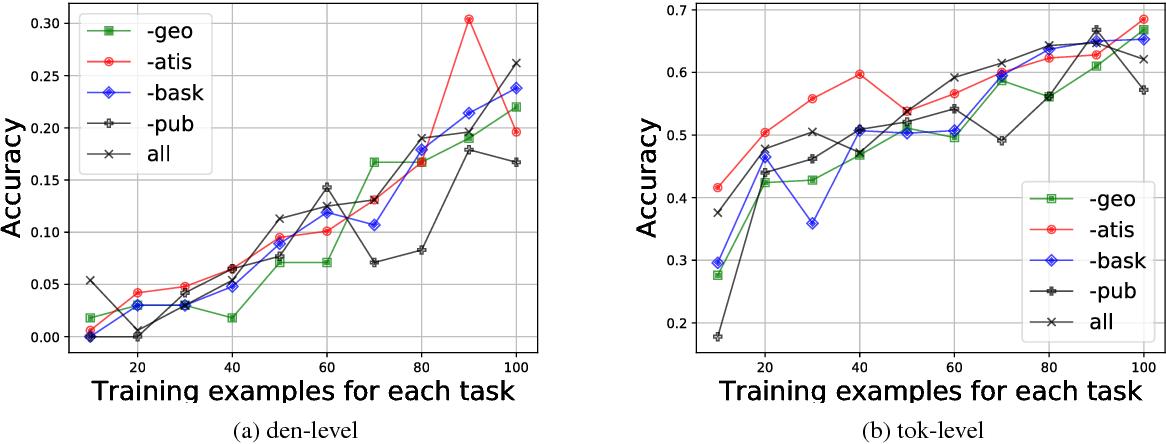 Figure 4 for Zero-shot Transfer Learning for Semantic Parsing