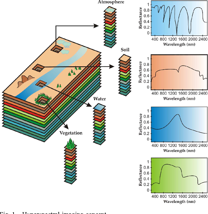 Figure 1 for Hyperspectral Unmixing Overview: Geometrical, Statistical, and Sparse Regression-Based Approaches