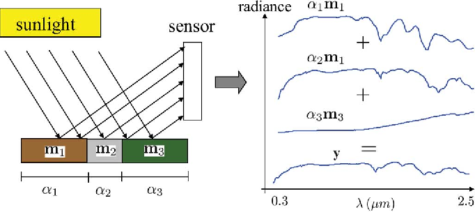 Figure 2 for Hyperspectral Unmixing Overview: Geometrical, Statistical, and Sparse Regression-Based Approaches