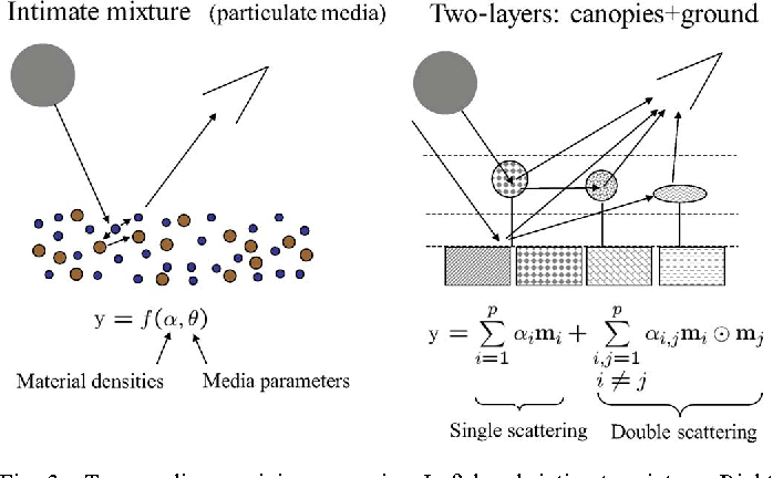 Figure 3 for Hyperspectral Unmixing Overview: Geometrical, Statistical, and Sparse Regression-Based Approaches