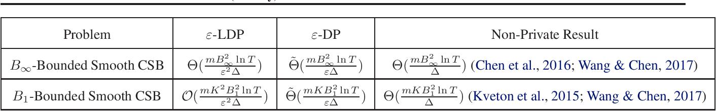 Figure 1 for (Locally) Differentially Private Combinatorial Semi-Bandits