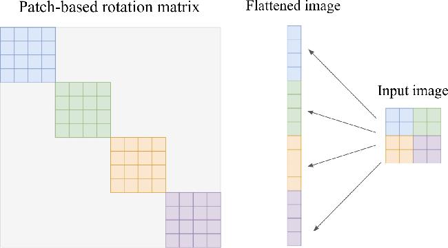 Figure 1 for Gaussianization Flows