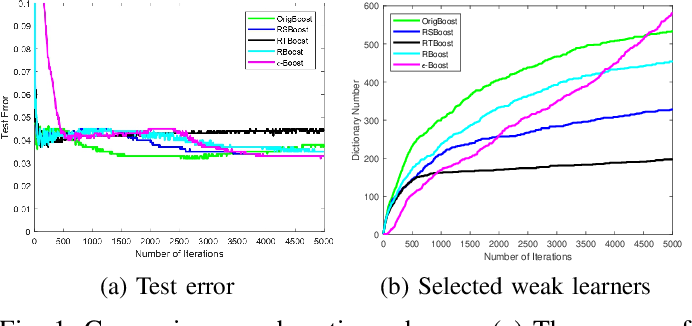 Figure 1 for Fully-Corrective Gradient Boosting with Squared Hinge: Fast Learning Rates and Early Stopping
