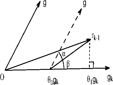 Figure 1 for Re-scale boosting for regression and classification