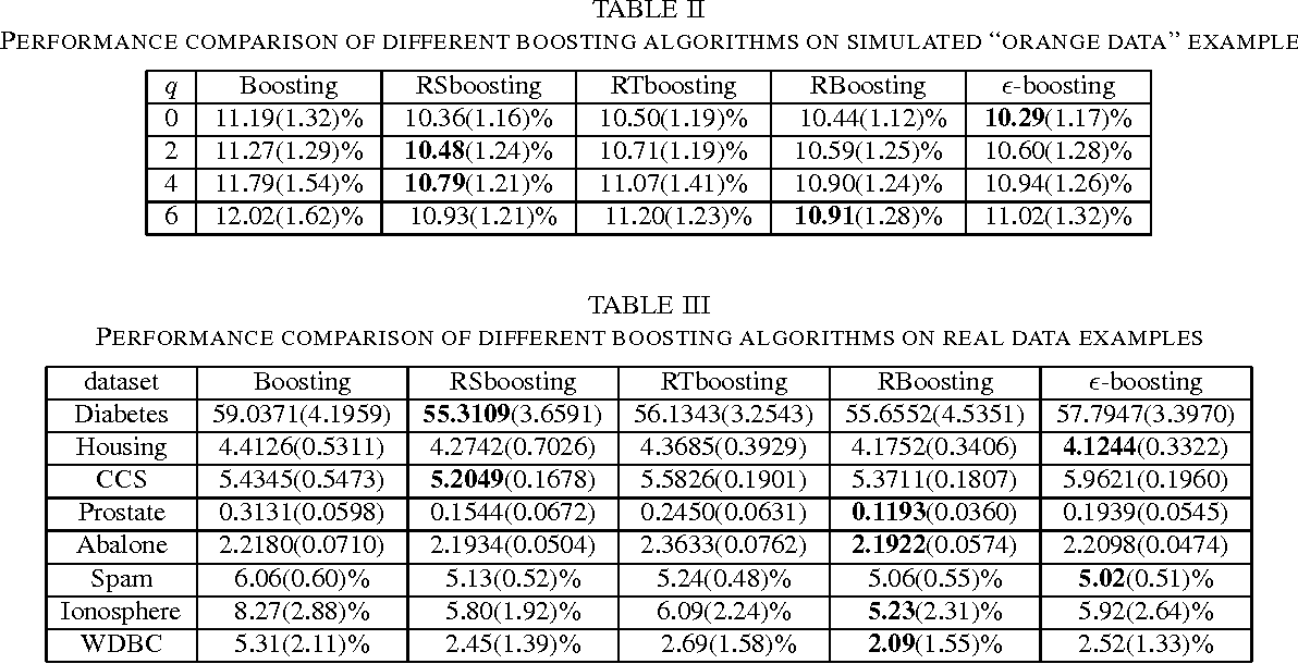 Figure 3 for Re-scale boosting for regression and classification