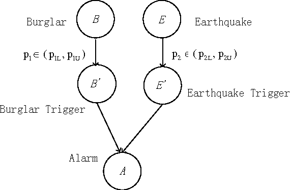 Figure 4 for The belief noisy-or model applied to network reliability analysis