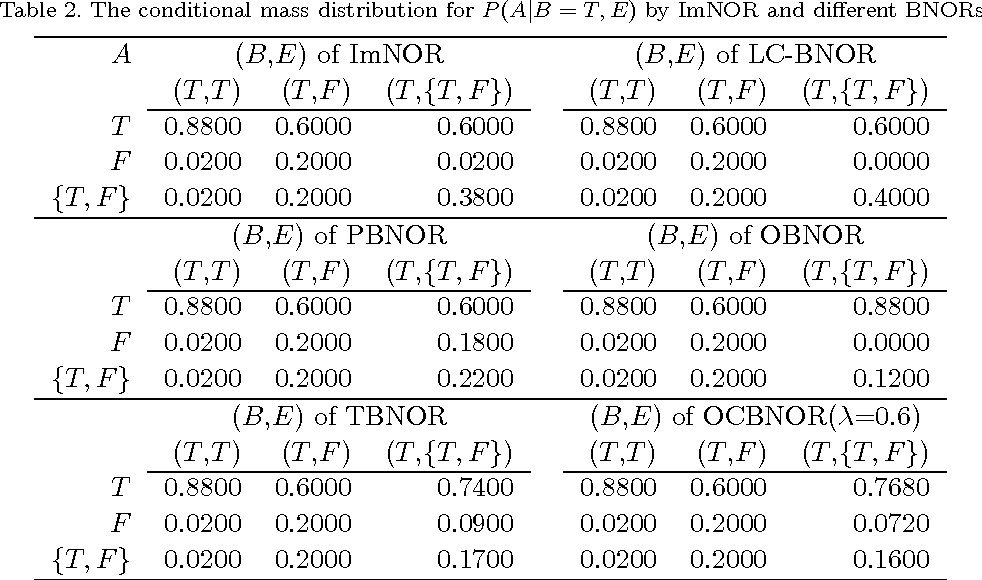Figure 3 for The belief noisy-or model applied to network reliability analysis