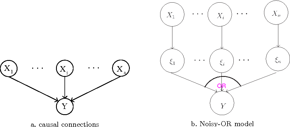 Figure 1 for The belief noisy-or model applied to network reliability analysis