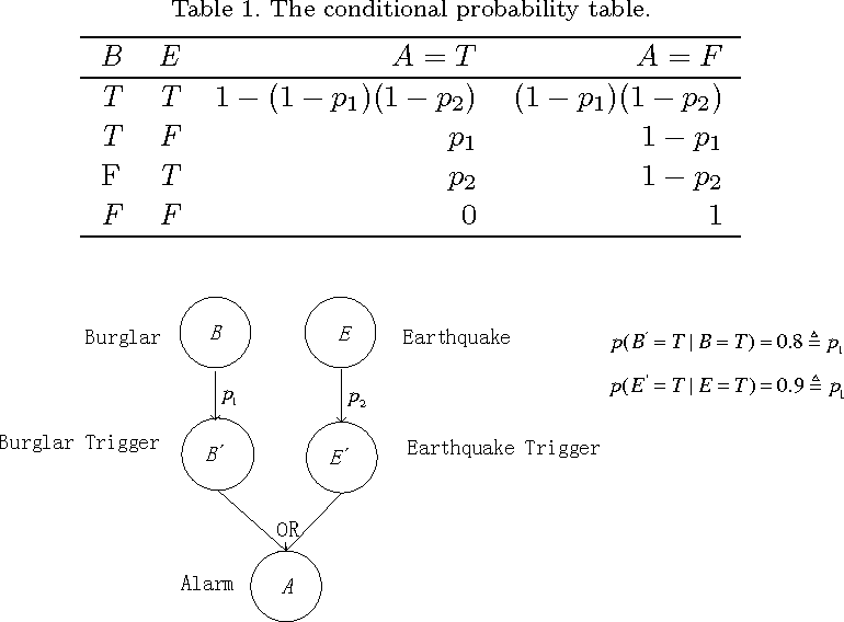 Figure 2 for The belief noisy-or model applied to network reliability analysis
