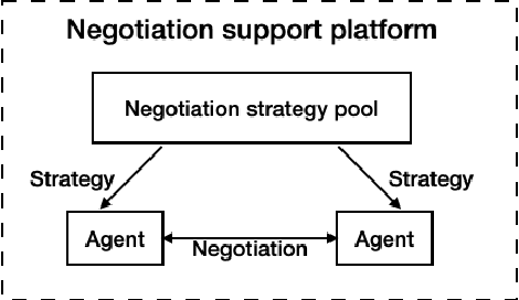 Figure 1 for A Data-Driven Method for Recognizing Automated Negotiation Strategies